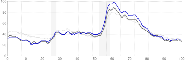 South Bend, Indiana monthly unemployment rate chart
